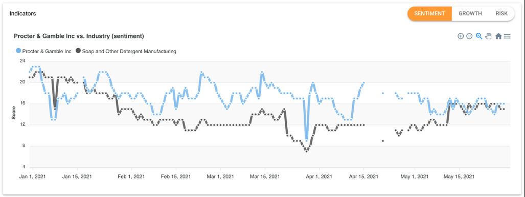Bitvore ESG Sentiment Data