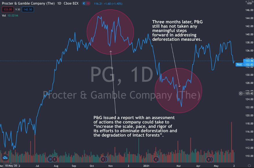 Declining P&G Stock Price