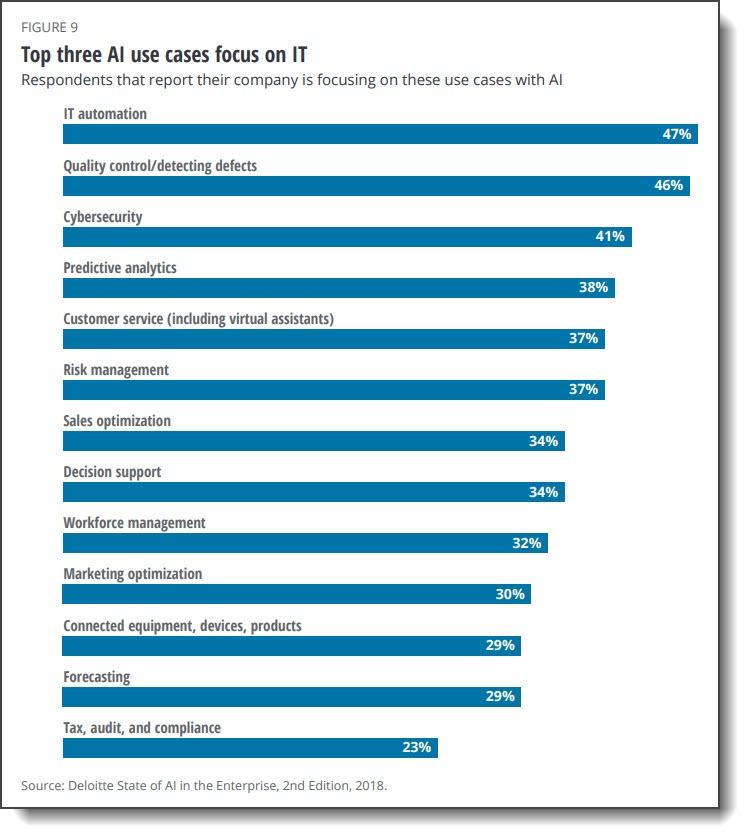 Figure 9 Deloitte AI Study 2018