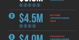 bitvore-crowdfunding